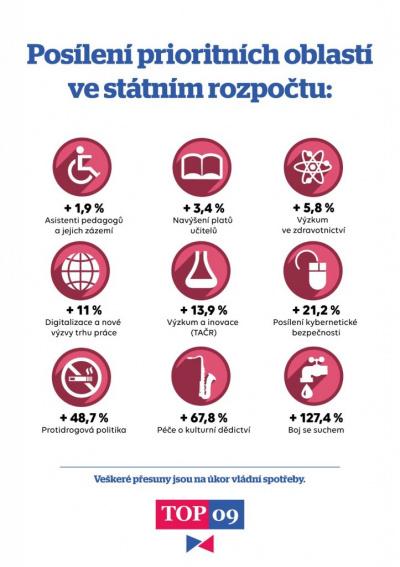 Priority TOP 09 ve státním rozpočtu a návrhy na jejich posílení