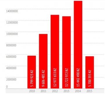graf-mpo-opoziční-audit