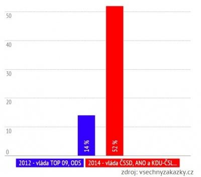 graf-opoziční-audit